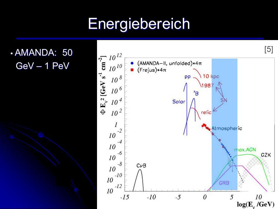 Energiebereich [5] AMANDA: 50 GeV – 1 PeV